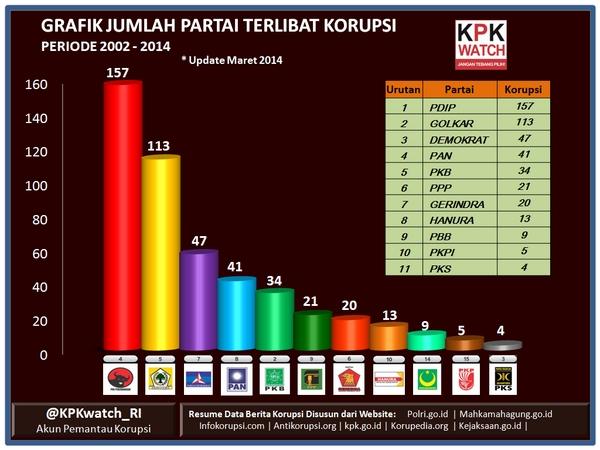 grafik partai korupsi